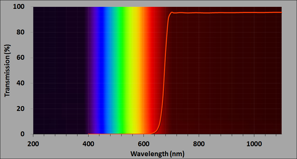 Infrared (IR) longpass filter