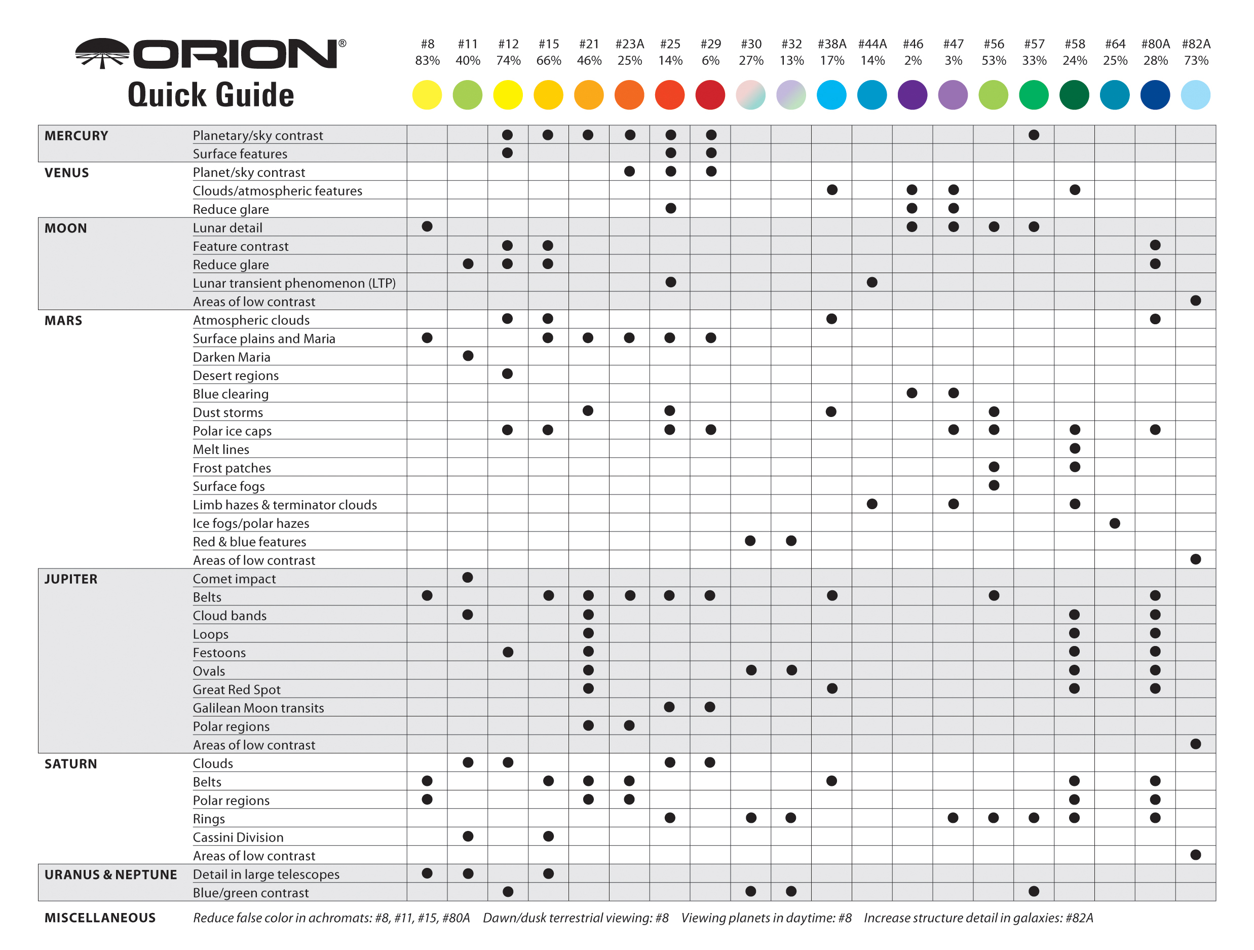 Orion Premium 20-Piece Color Planetary Filter Set Guide